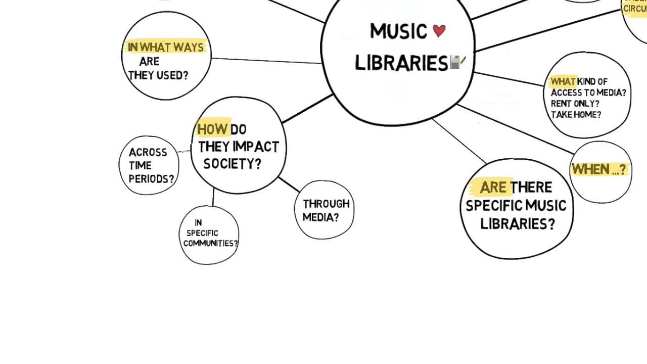 concept-for-music-video-creation-mind-map-library